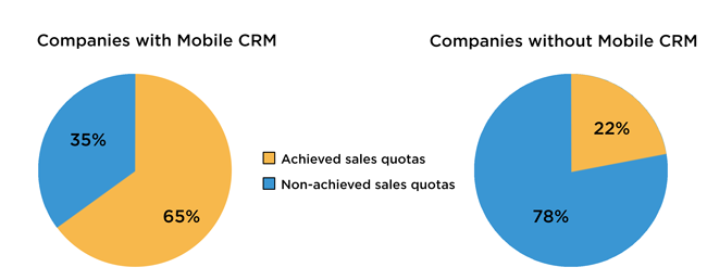 ROI with and without CRM