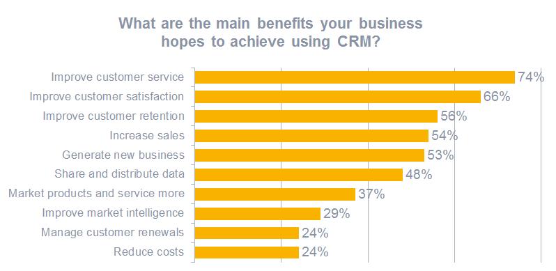 CRM benefits statistics