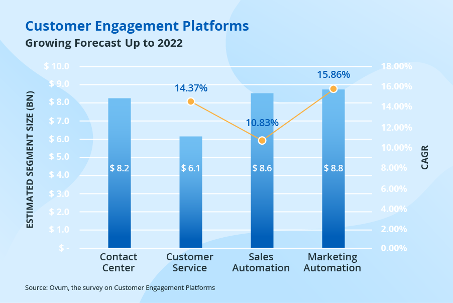 CRM customer engagement use